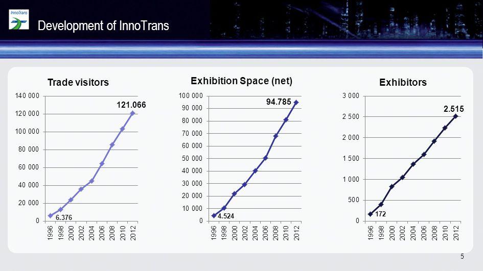 5 Development of InnoTrans 121.066 94.785 2.515 6.376 4.524 172