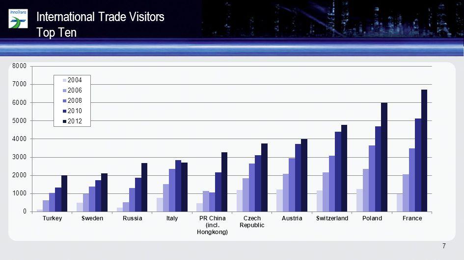 7 International Trade Visitors Top Ten