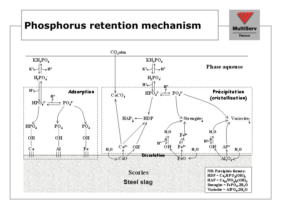 University of Waterloo research BOF Slag: sorption and co-precipitation removal of phosphate and arsenic and selenium Excellent removal of arsenic to very low levels Effective removal of E-Coli Elevated pH provides environment that eliminates bacteria Elevated pH is buffered by soils and sediments upon release to subsurface