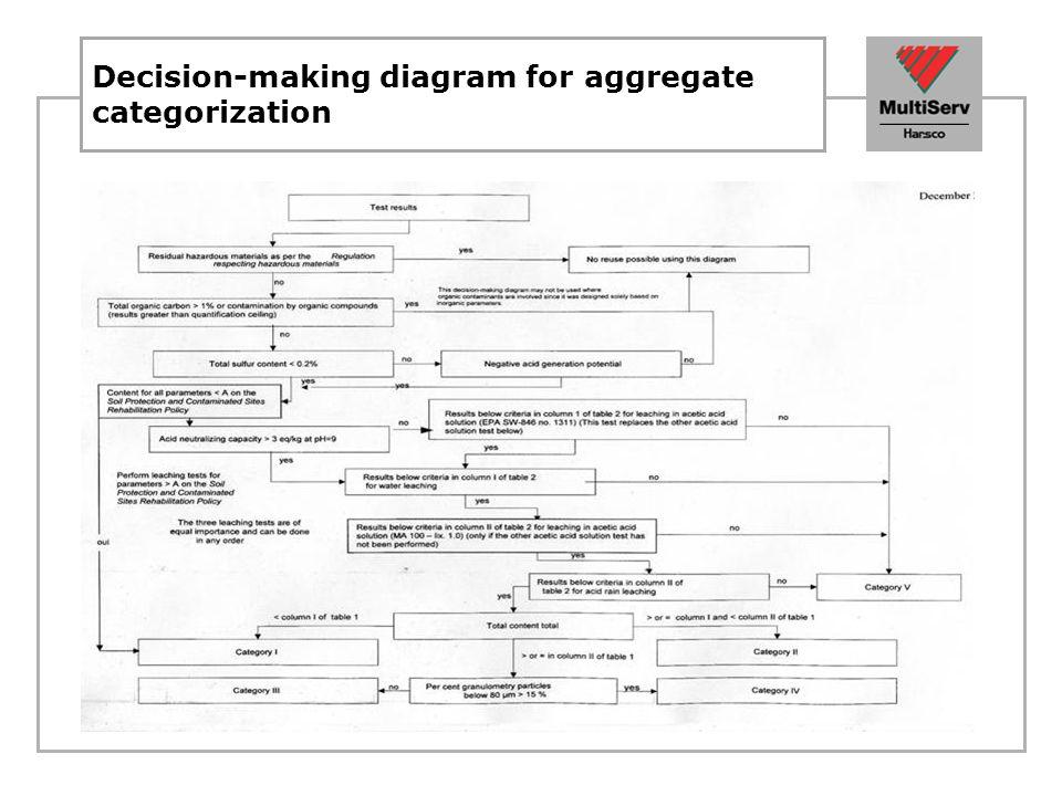 Usage authorized according to category Usage Category of materials IIIIIIIVV 1.