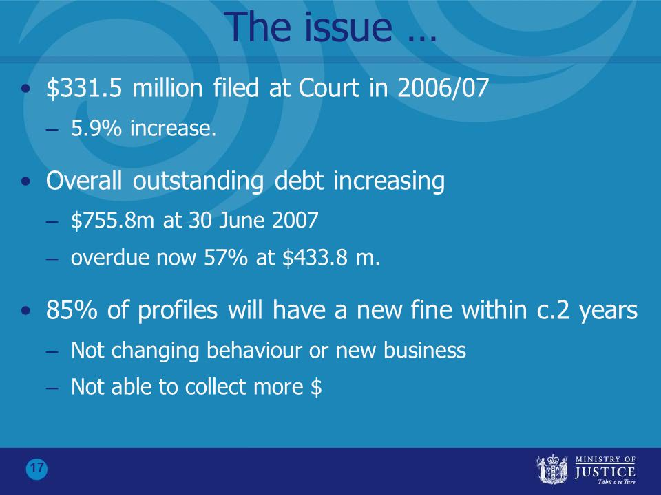 17 The issue … $331.5 million filed at Court in 2006/07 – 5.9% increase. Overall outstanding debt increasing – $755.8m at 30 June 2007 – overdue now 5
