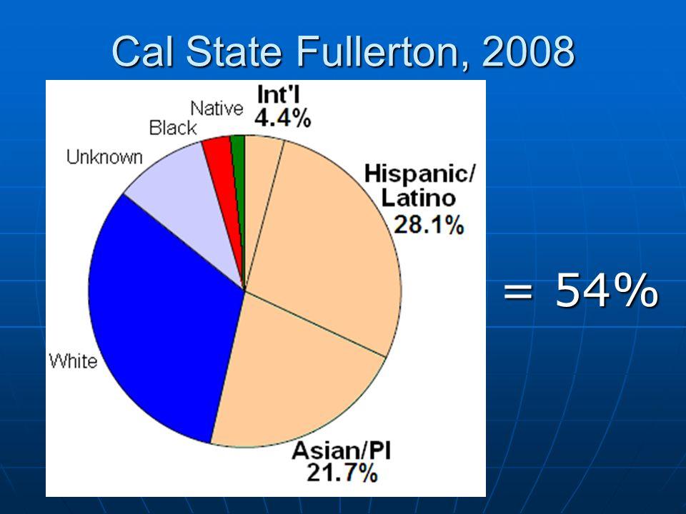 Cal State Fullerton, 2008 = 54%