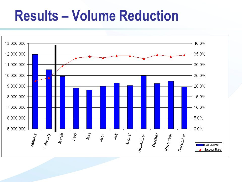 Results – Volume Reduction