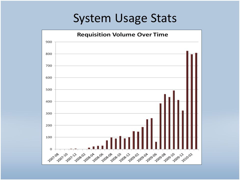 System Usage Stats