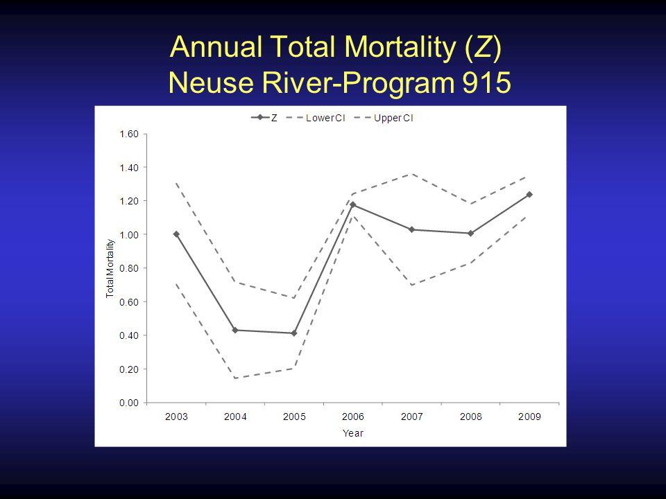 Annual Total Mortality (Z) Neuse River-Program 915
