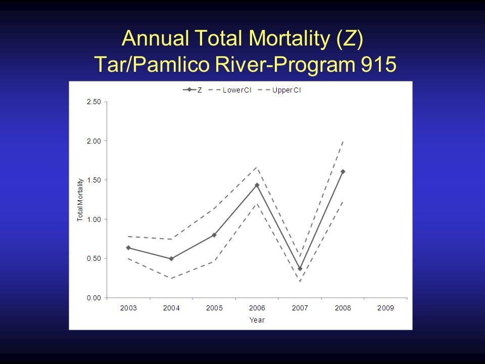 Annual Total Mortality (Z) Tar/Pamlico River-Program 915