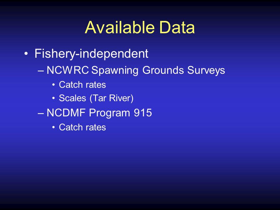 Pamlico River Program 915 Length Frequency