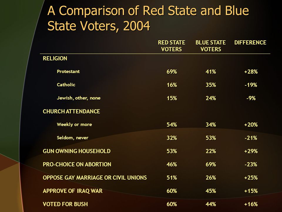A Comparison of Red State and Blue State Voters, 2004 RED STATE VOTERS BLUE STATE VOTERS DIFFERENCE RELIGION Protestant69%41%+28% Catholic16%35%-19% J