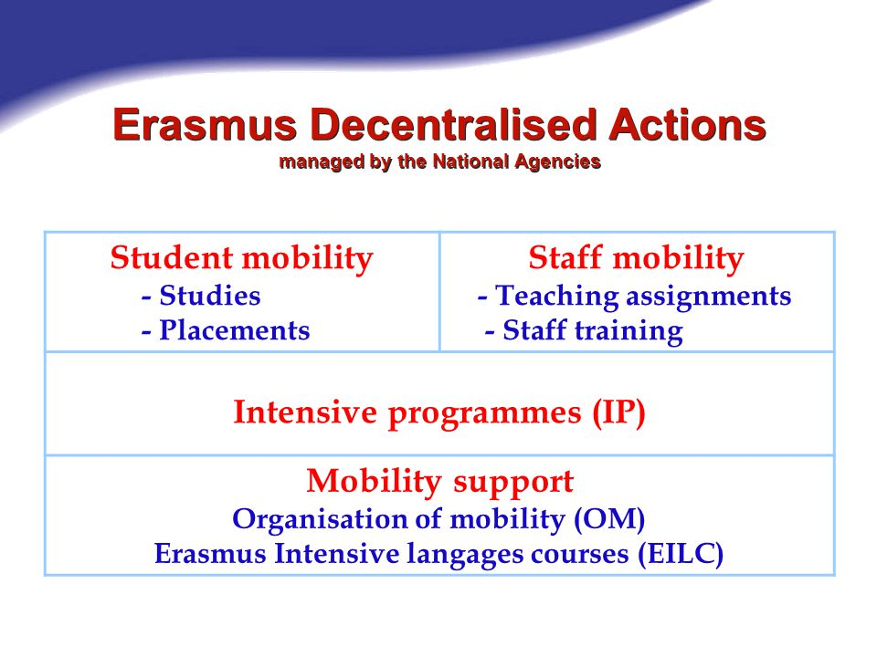Student mobility - Studies - Placements Staff mobility - Teaching assignments - Staff training Intensive programmes (IP) Mobility support Organisation of mobility (OM) Erasmus Intensive langages courses (EILC) Erasmus Decentralised Actions managed by the National Agencies