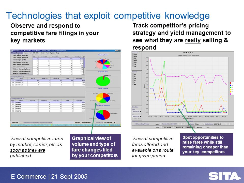 E Commerce | 21 Sept 2005 Technologies that exploit competitive knowledge Track competitors pricing strategy and yield management to see what they are