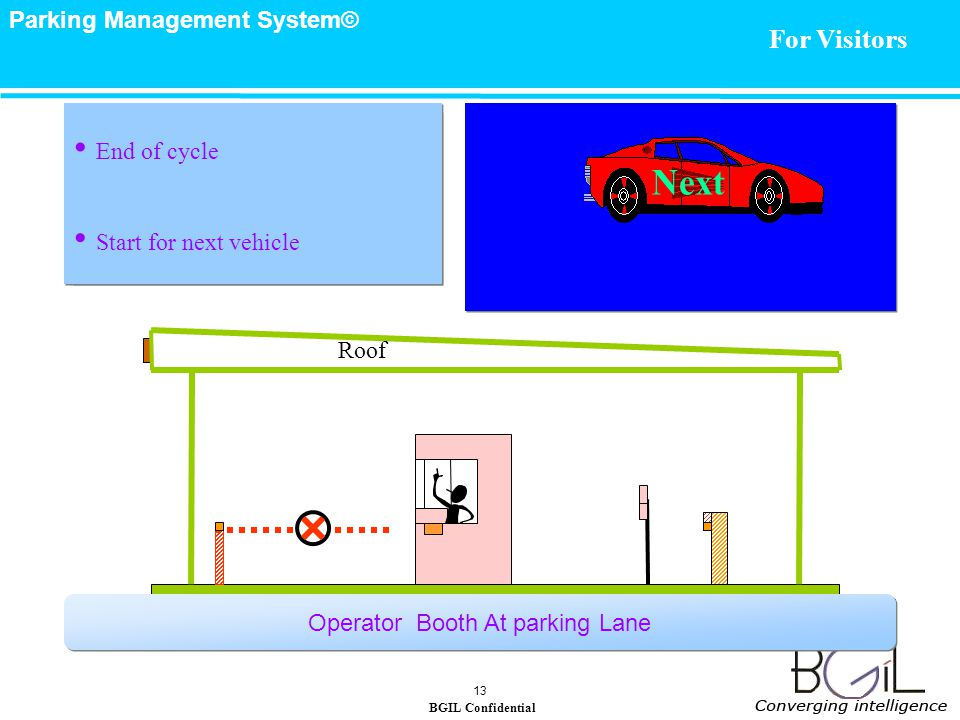 BGIL Confidential Parking Management System© 13 Roof End of cycle Start for next vehicle Next Operator Booth At parking Lane End of cycle Start for next vehicle For Visitors
