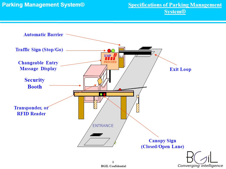 BGIL Confidential Parking Management System© 8 Entrance Changeable Entry Massage Display Security Booth Traffic Sign (Stop/Go) Specifications of Parking Management System © EMP PROCEED Automatic Barrier Transponder, or RFID Reader Canopy Sign (Closed/Open Lane) Exit Loop ENTRANCE