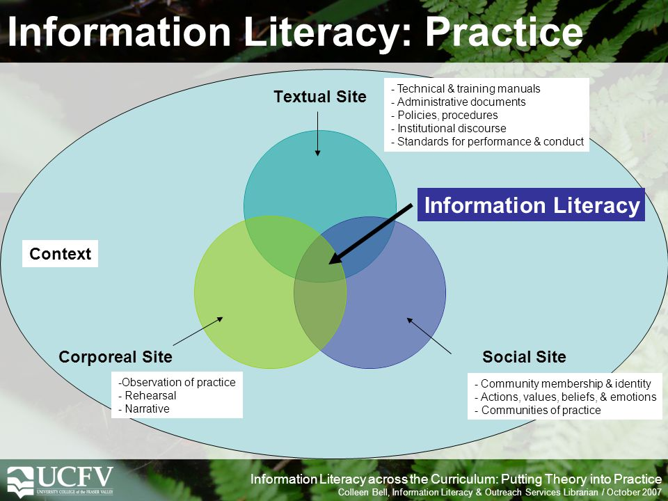 Information Literacy across the Curriculum: Putting Theory into Practice Colleen Bell, Information Literacy & Outreach Services Librarian / October 2007 Information Literacy: Practice Textual Site Social Site Corporeal Site Context -Observation of practice - Rehearsal - Narrative - Technical & training manuals - Administrative documents - Policies, procedures - Institutional discourse - Standards for performance & conduct - Community membership & identity - Actions, values, beliefs, & emotions - Communities of practice Information Literacy
