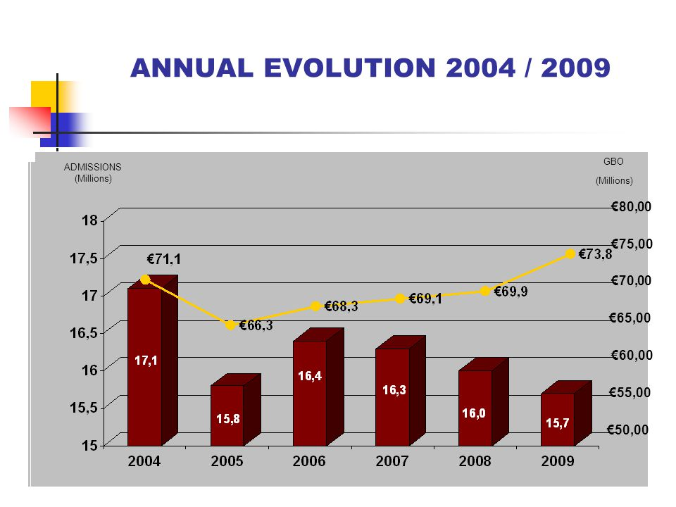 ANNUAL EVOLUTION 2004 / 2009 80,00 75,00 70,00 65,00 60,00 55,00 50,00 ADMISSIONS (Millions) GBO (Millions)