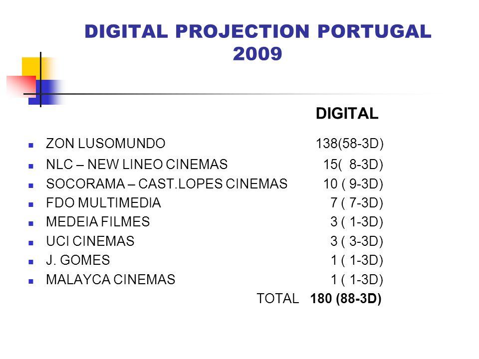 DIGITAL PROJECTION PORTUGAL 2009 DIGITAL ZON LUSOMUNDO 138(58-3D) NLC – NEW LINEO CINEMAS 15( 8-3D) SOCORAMA – CAST.LOPES CINEMAS 10 ( 9-3D) FDO MULTI