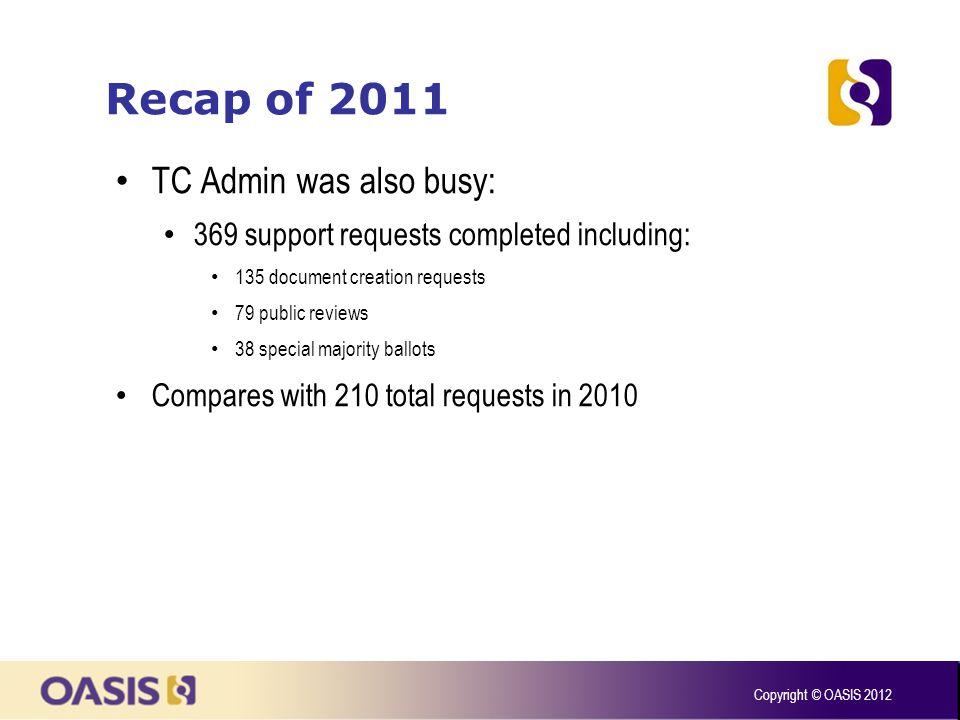 Recap of 2011 Copyright © OASIS 2012 Open ticket queue backlog successfully addressed