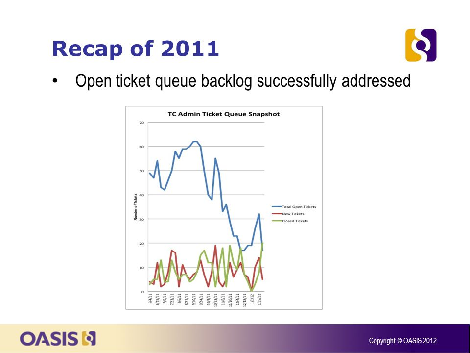 Recap of 2011 Copyright © OASIS 2012 Open ticket queue backlog successfully addressed