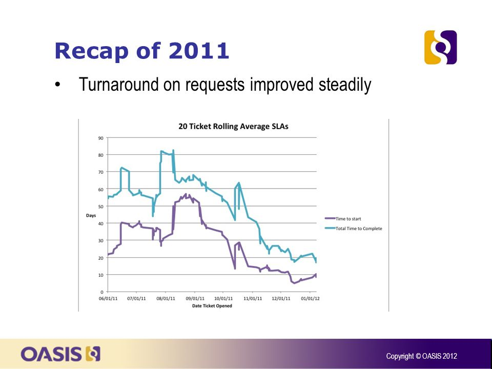 Recap of 2011 Copyright © OASIS 2012 Turnaround on requests improved steadily