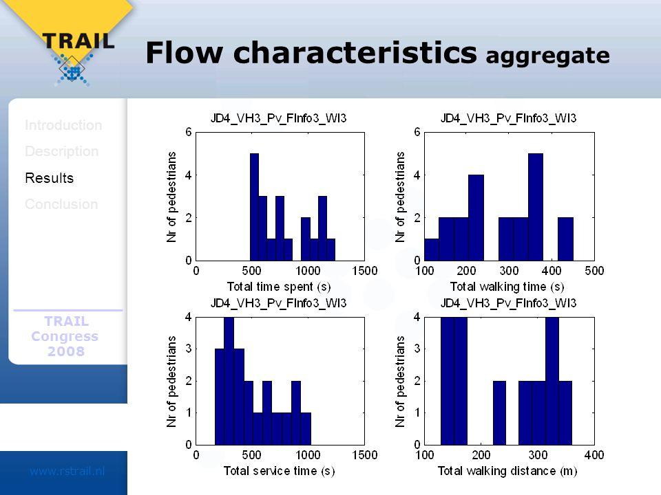 TRAIL Congress 2008 www.rstrail.nl Flow characteristics aggregate Introduction Description Results Conclusion