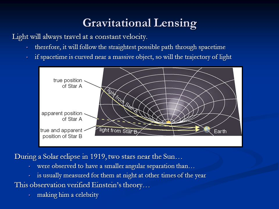 Gravitational Lensing Light will always travel at a constant velocity. therefore, it will follow the straightest possible path through spacetime there