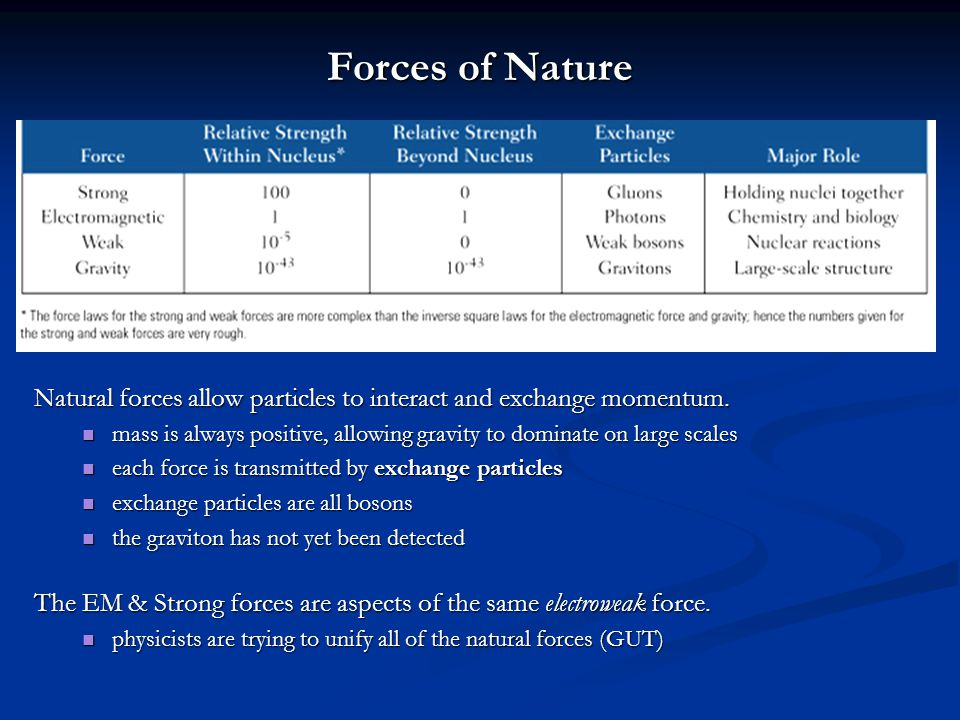 Forces of Nature Natural forces allow particles to interact and exchange momentum. mass is always positive, allowing gravity to dominate on large scal