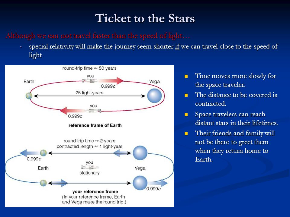 Ticket to the Stars Although we can not travel faster than the speed of light… special relativity will make the journey seem shorter if we can travel