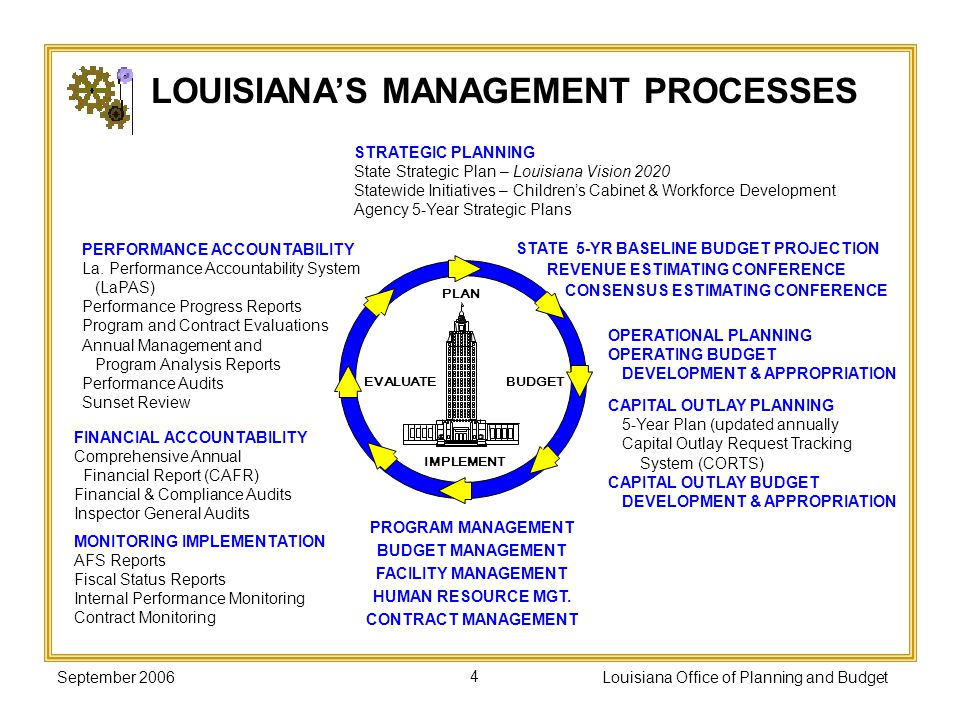 September 2006Louisiana Office of Planning and Budget35 Standardize the way performance information is reported for budget development and verify the data reported.