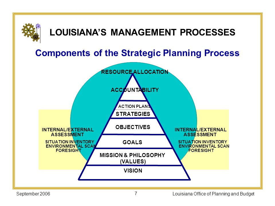 September 2006Louisiana Office of Planning and Budget7 LOUISIANAS MANAGEMENT PROCESSES RESOURCE ALLOCATION STRATEGIES OBJECTIVES GOALS ACTION PLANS MI