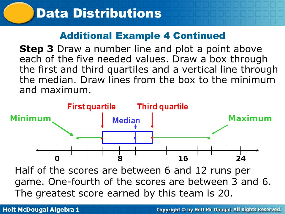 Holt McDougal Algebra 1 Data Distributions Additional Example 4 Continued Half of the scores are between 6 and 12 runs per game. One-fourth of the sco