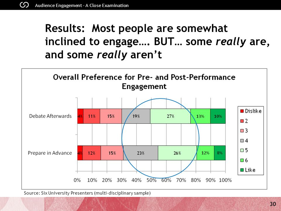 30 Audience Engagement – A Close Examination Results: Most people are somewhat inclined to engage….