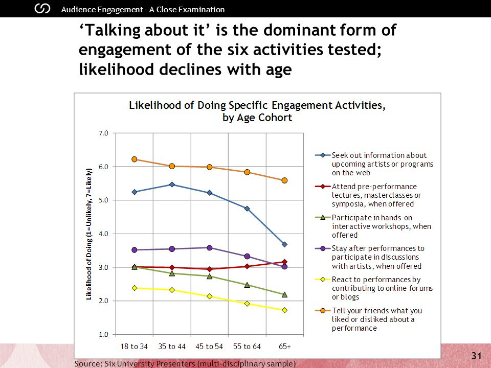 31 Audience Engagement – A Close Examination Talking about it is the dominant form of engagement of the six activities tested; likelihood declines with age Source: Six University Presenters (multi-disciplinary sample)