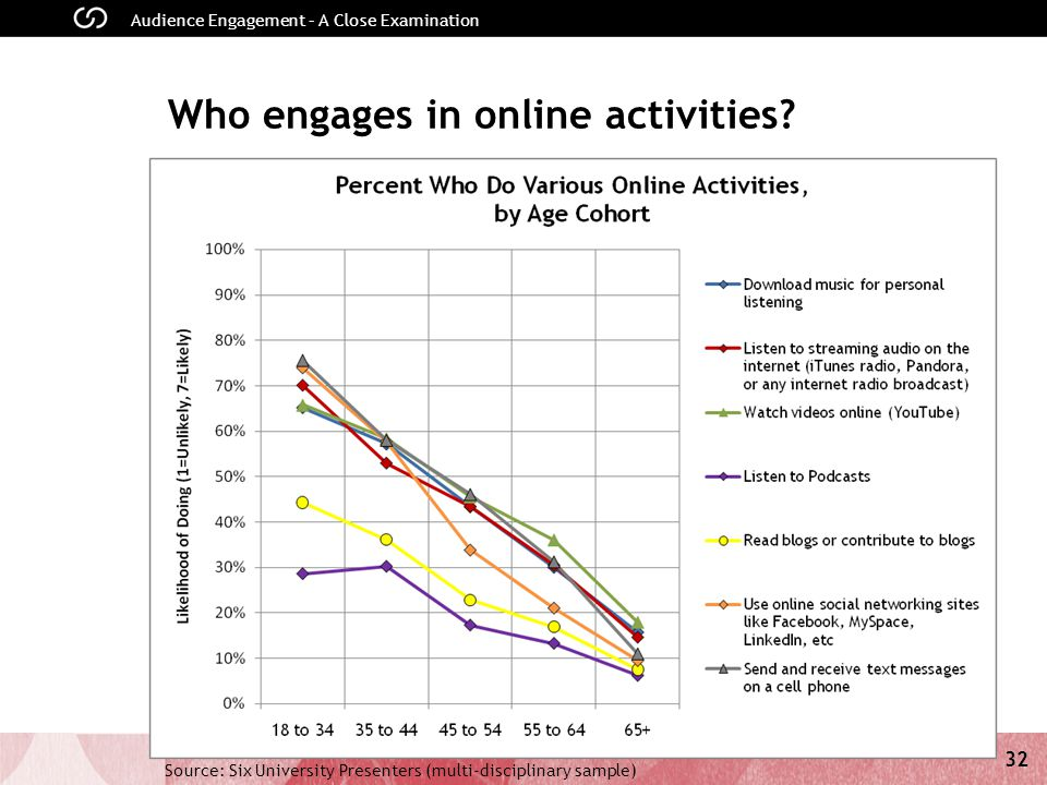 32 Audience Engagement – A Close Examination Who engages in online activities.