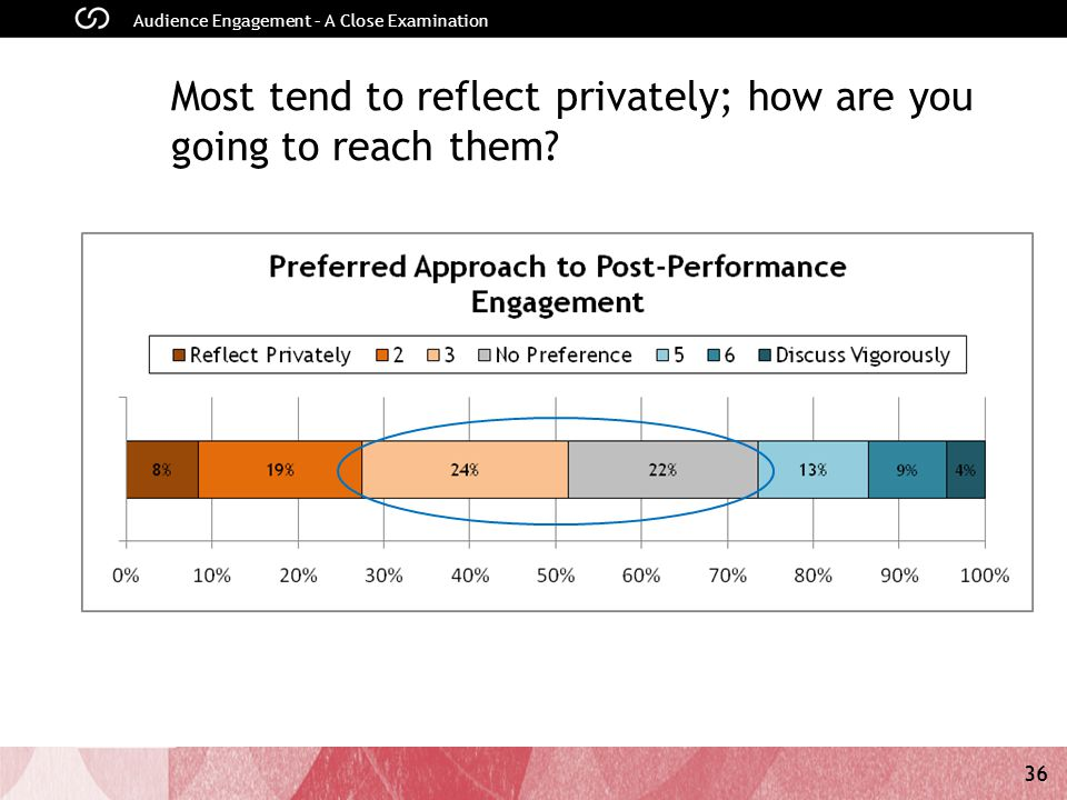 36 Audience Engagement – A Close Examination Most tend to reflect privately; how are you going to reach them?