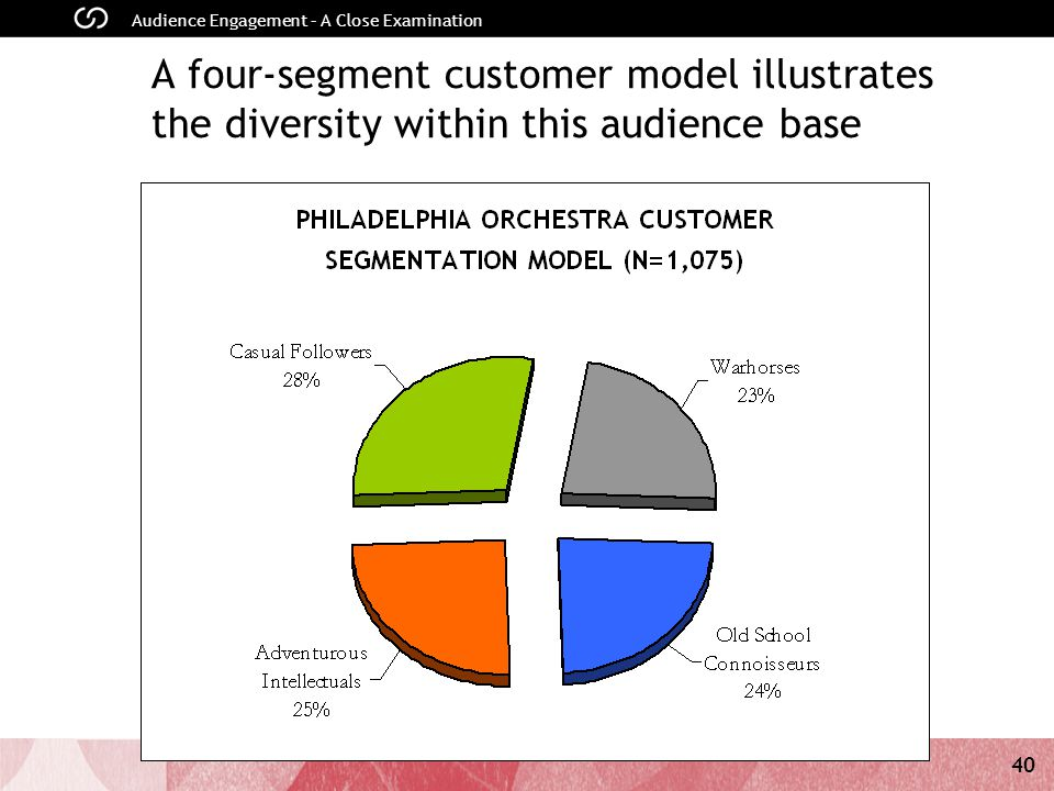 40 Audience Engagement – A Close Examination A four-segment customer model illustrates the diversity within this audience base