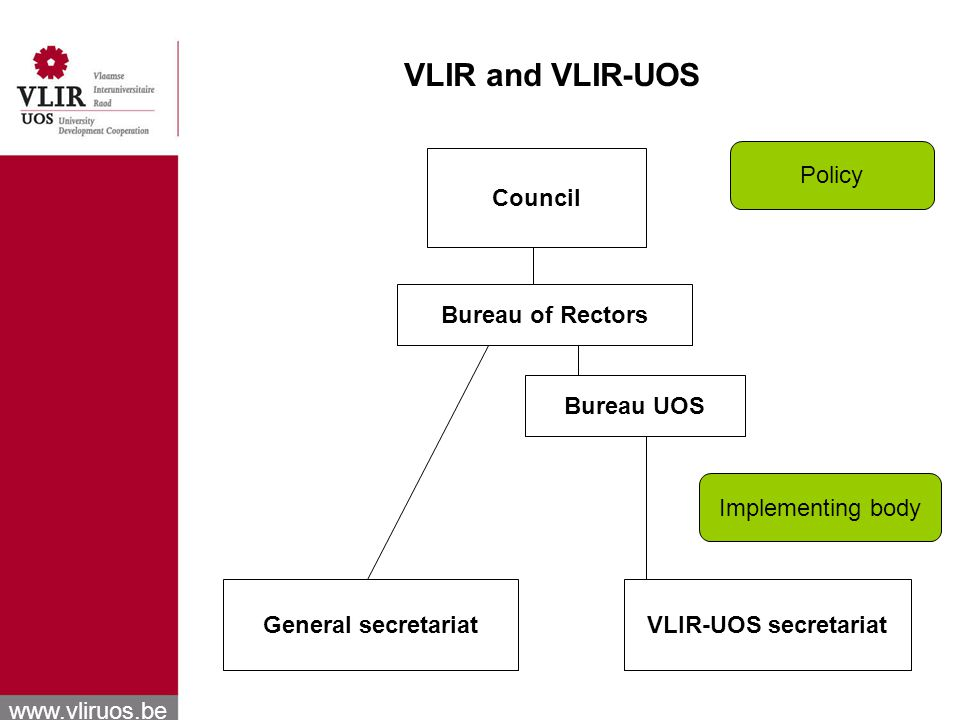 www.vliruos.be VLIR-UOS team VLIR-UOS secretariat in Brussels The Institutional Coordinators for Development Cooperation (ICOS) within each university In support of both the north and south partners