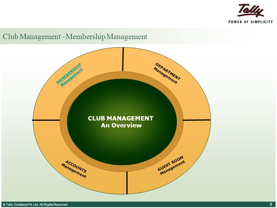 © Tally Solutions Pvt. Ltd. All Rights Reserved 5 5 Club Management –Membership Management CLUB MANAGEMENT An Overview GUEST ROOM Management ACCOUNTS