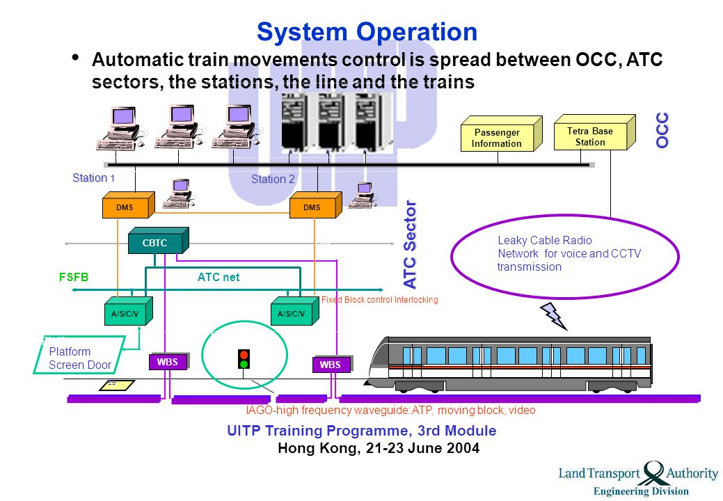 UITP Training Programme, 3rd Module Hong Kong, 21-23 June 2004 Construction Costs/Contracts Total cost S$5bn included consultancy and land acquisition.