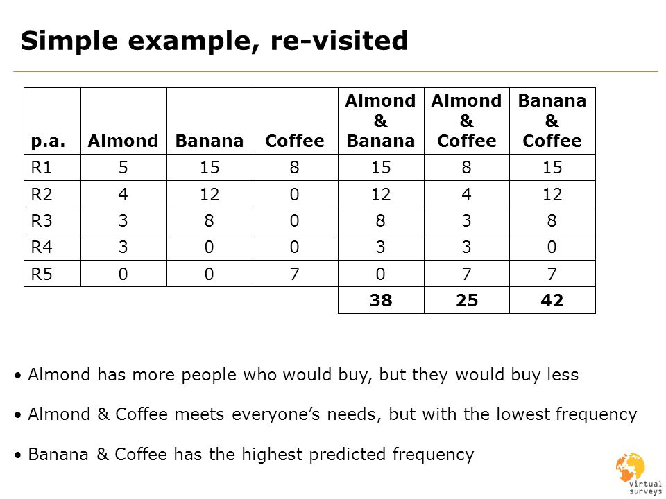 Simple example, re-visited 42 7 0 8 12 15 Banana & Coffee 700R5 003R4 083R3 0124R2 8155R1 CoffeeBananaAlmondp.a.