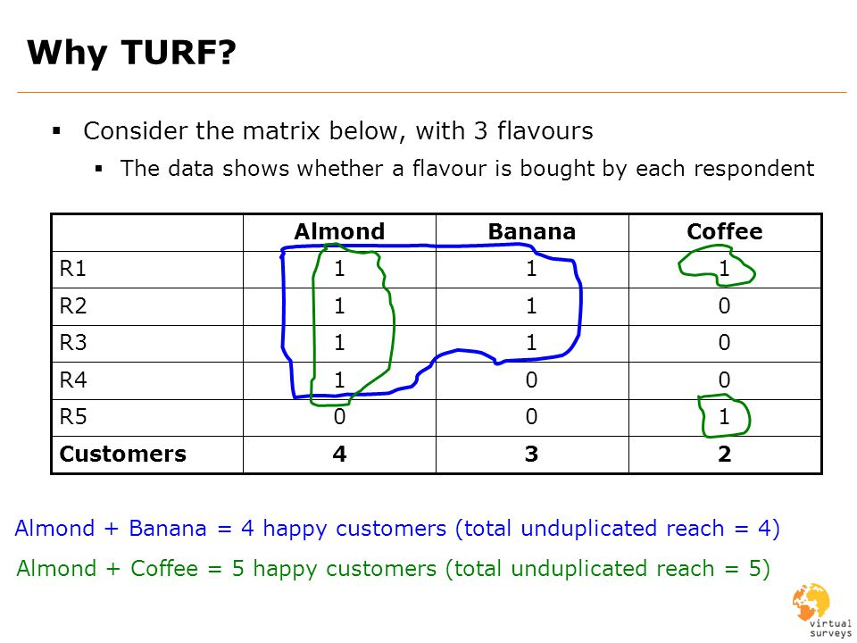 Why TURF? Consider the matrix below, with 3 flavours The data shows whether a flavour is bought by each respondent 234Customers 100R5 001R4 011R3 011R