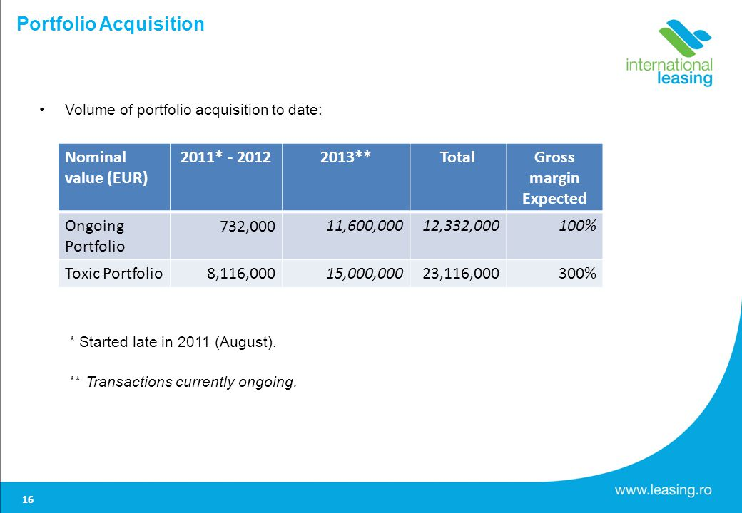 Portfolio Acquisition Volume of portfolio acquisition to date: * Started late in 2011 (August).