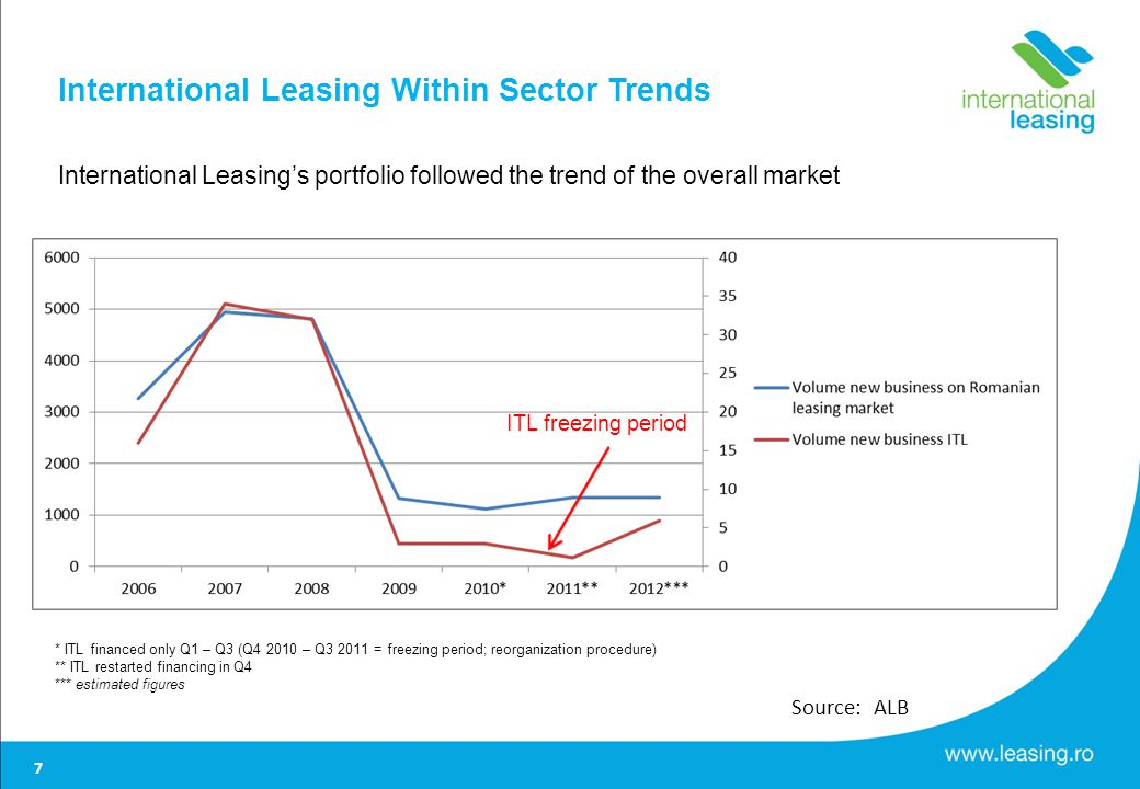 International Leasing Within Sector Trends International Leasings portfolio followed the trend of the overall market * ITL financed only Q1 – Q3 (Q4 2010 – Q3 2011 = freezing period; reorganization procedure) ** ITL restarted financing in Q4 *** estimated figures Source: ALB ITL freezing period 7