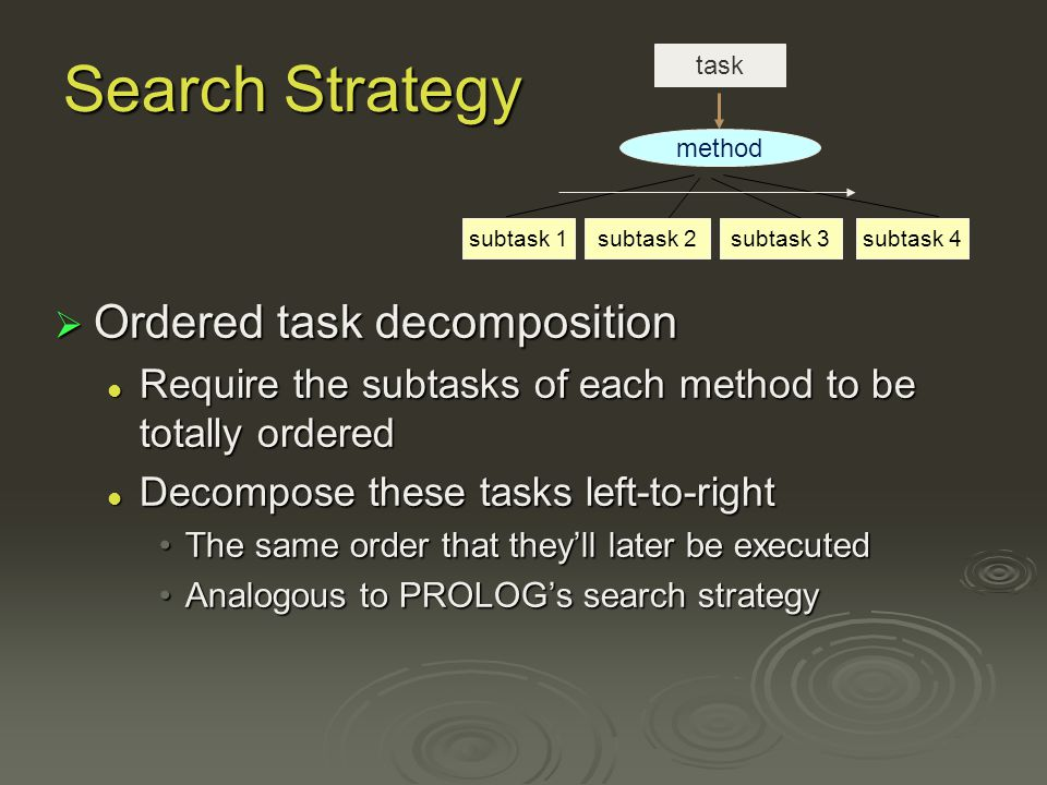 Search Strategy Ordered task decomposition Ordered task decomposition Require the subtasks of each method to be totally ordered Require the subtasks of each method to be totally ordered Decompose these tasks left-to-right Decompose these tasks left-to-right The same order that theyll later be executedThe same order that theyll later be executed Analogous to PROLOGs search strategyAnalogous to PROLOGs search strategy method subtask 3subtask 2subtask 1subtask 4 task