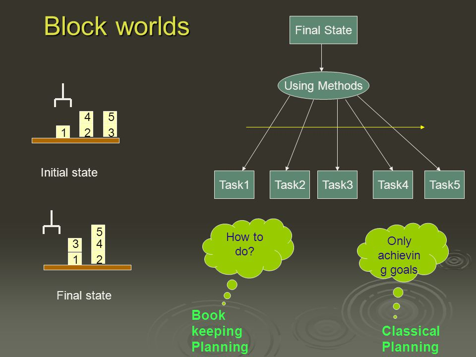 Block worlds Initial state Final state Final State Using Methods Task1Task2Task3Task4Task5 Book keeping Planning Classical Planning Only achievin g goals How to do