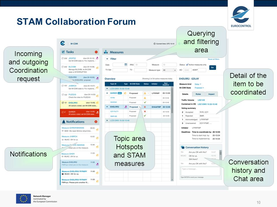 10 STAM Collaboration Forum Detail of the item to be coordinated Conversation history and Chat area Incoming and outgoing Coordination request Notific