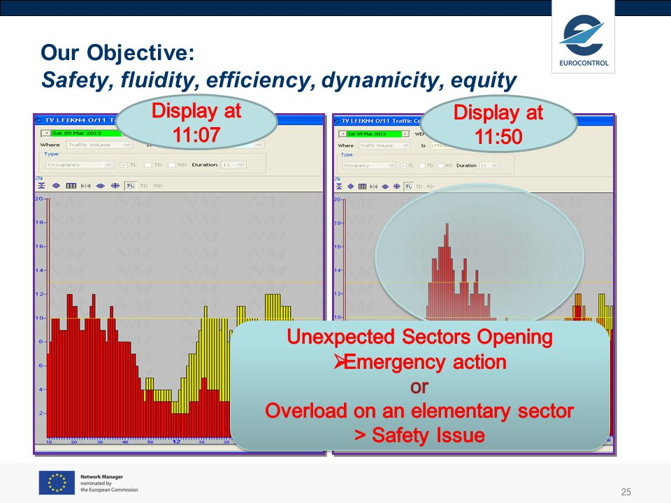 25 Our Objective: Safety, fluidity, efficiency, dynamicity, equity 25