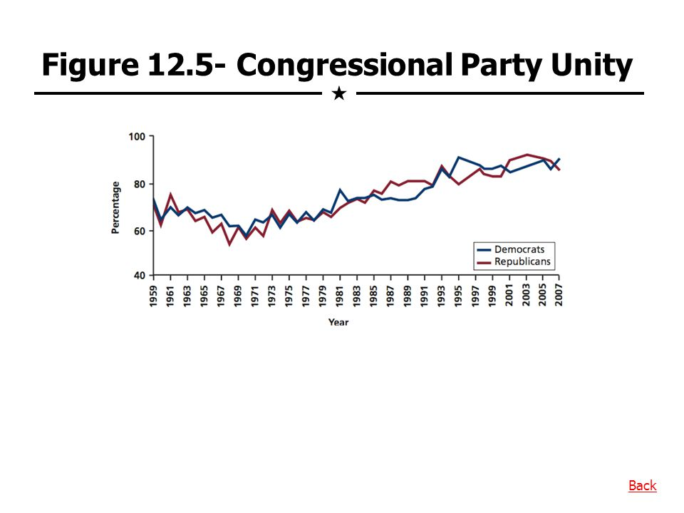 Figure 12.5- Congressional Party Unity Back