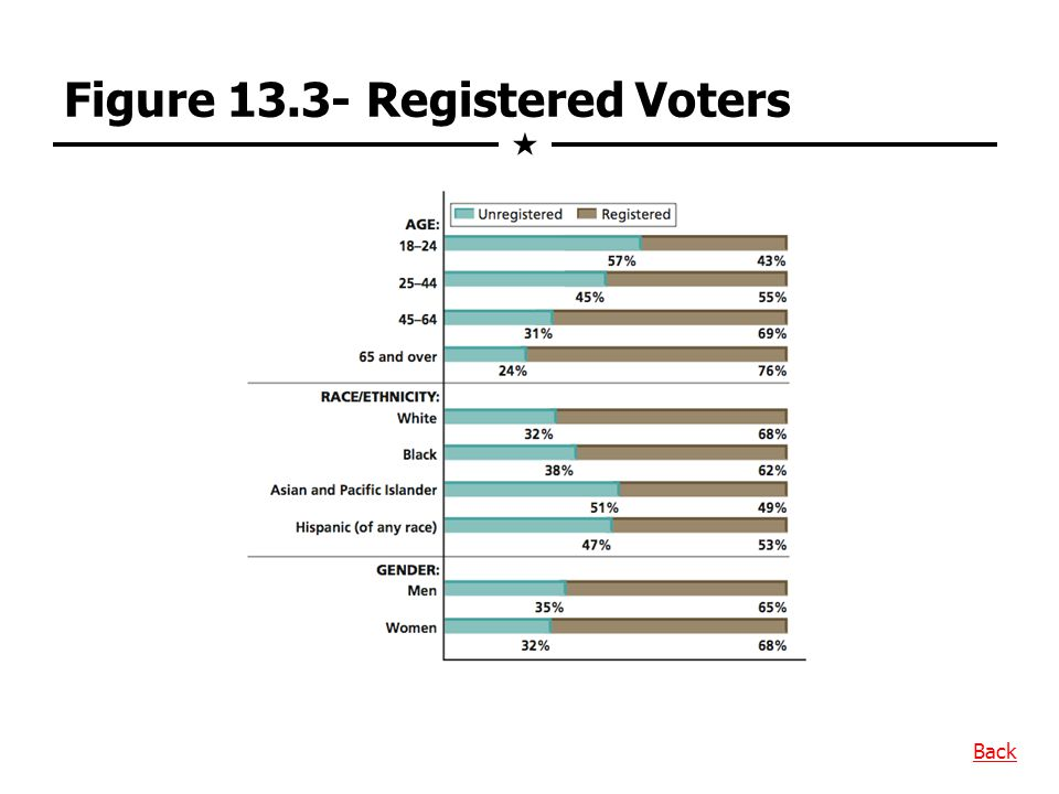 Figure 13.3- Registered Voters Back