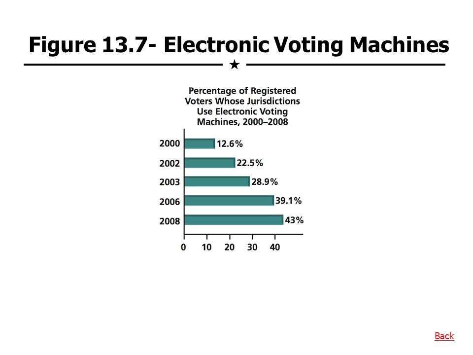 Figure 13.7- Electronic Voting Machines Back