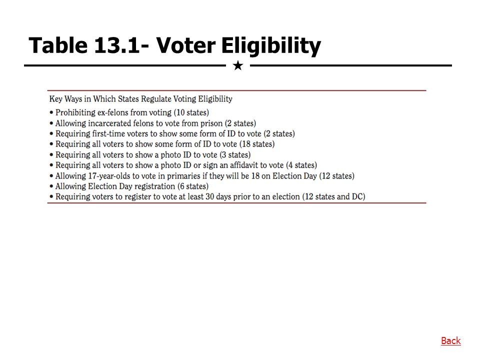 Table 13.1- Voter Eligibility Back