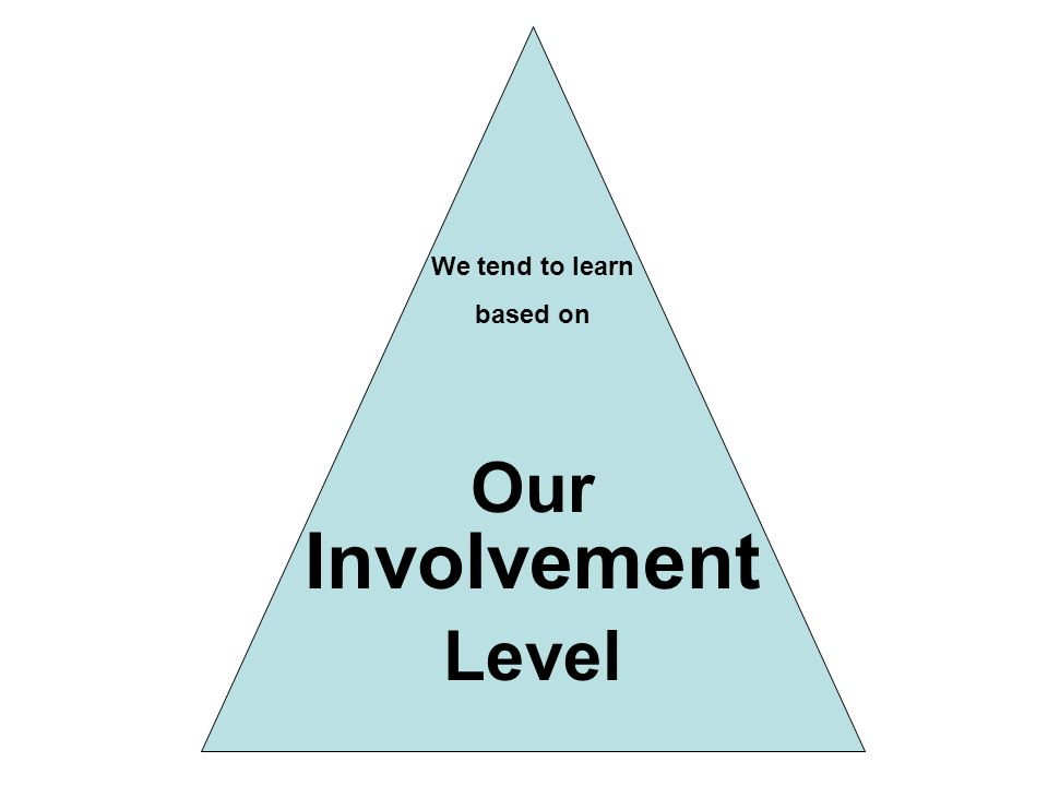 Our Level We tend to learn based on Involvement